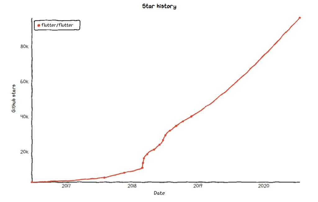 Github star history for Flutter repo