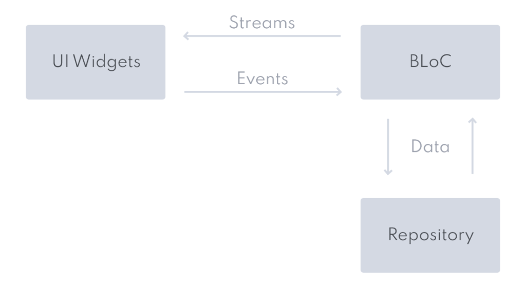 Simplified overview of BLoC architecture
